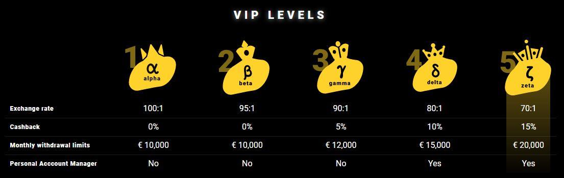 VIP Status Levels at ZetCasino