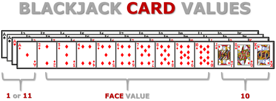 Advanced Blackjack Rules and Strategy: Cards Value