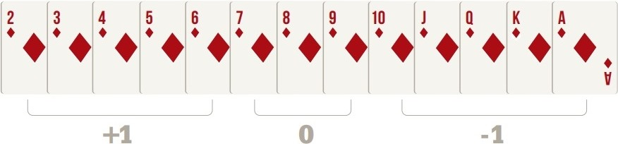 Cards Values in Basic Card Counting Hi-Lo Strategy
