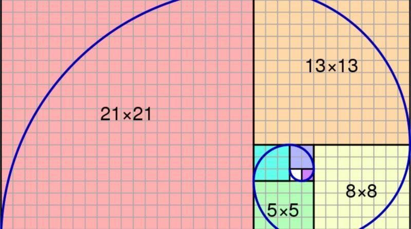 Fibonacci Betting Strategy