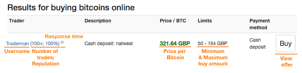 how to buy Bitcoin Guide