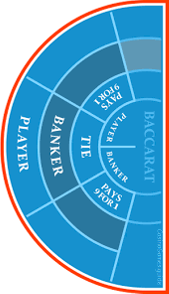 Guide de Jeux de Casino en Ligne Baccara